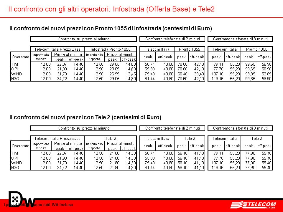 Il confronto con gli altri operatori: Infostrada (Offerta Base) e Tele2
