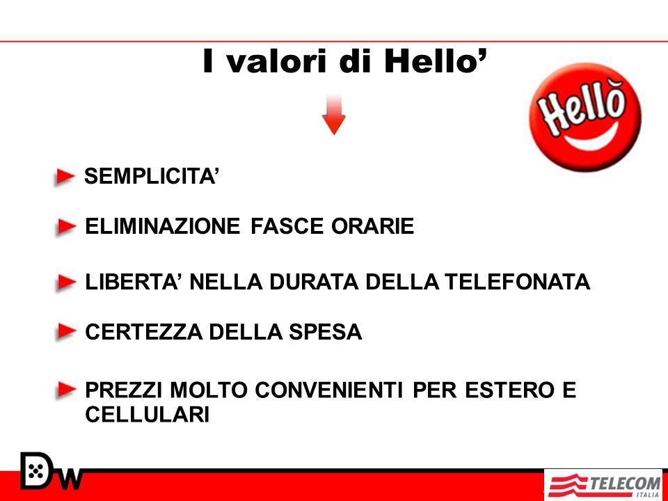 I valori di Hello' SEMPLICITA' ELIMINAZIONE FASCE ORARIE