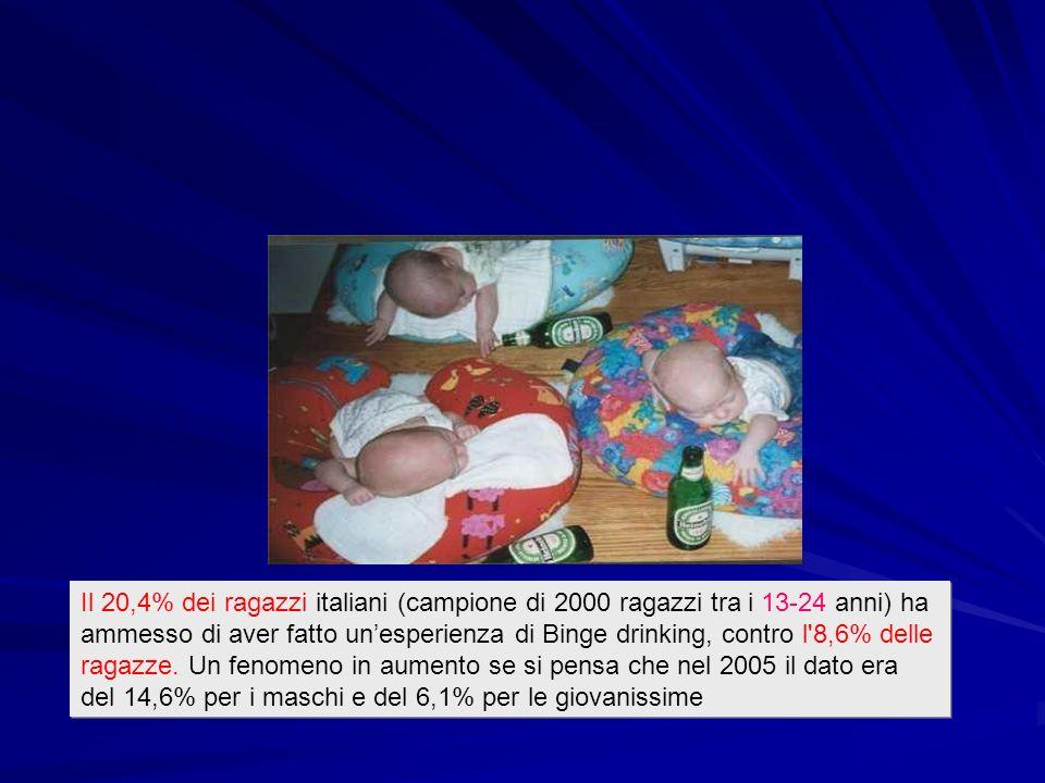 Il 20,4% dei ragazzi italiani (campione di 2000 ragazzi tra i 13-24 anni) ha ammesso di aver fatto un'esperienza di Binge drinking, contro l 8,6% delle ragazze.