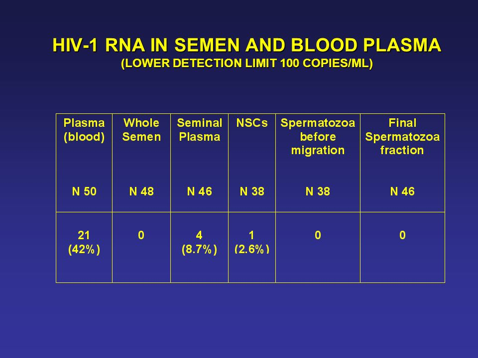 HIV-1 RNA IN SEMEN AND BLOOD PLASMA (LOWER DETECTION LIMIT 100 COPIES/ML)