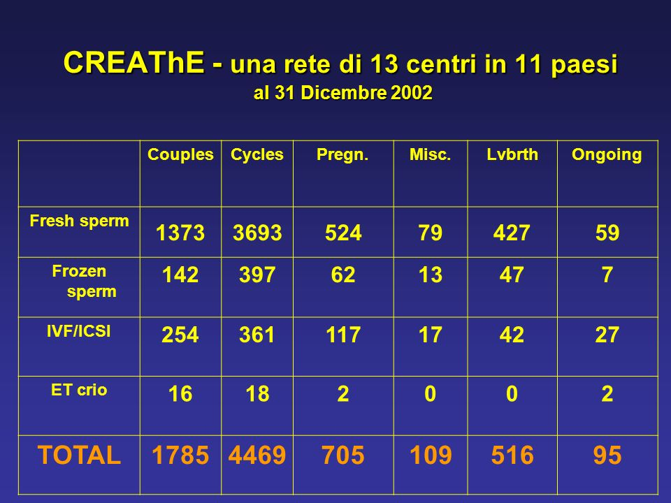 CREAThE - una rete di 13 centri in 11 paesi al 31 Dicembre 2002
