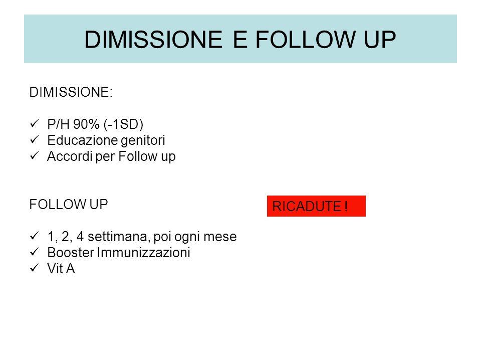 DIMISSIONE E FOLLOW UP DIMISSIONE: P/H 90% (-1SD) Educazione genitori