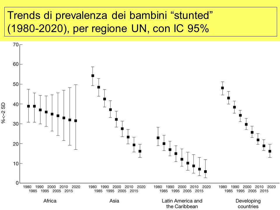 Trends di prevalenza dei bambini stunted (1980-2020), per regione UN, con IC 95%