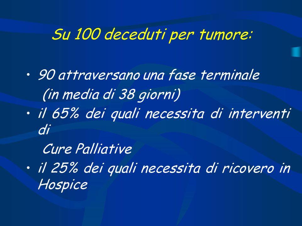 Su 100 deceduti per tumore: