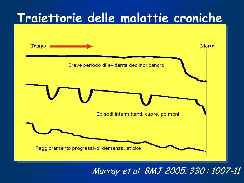 Traiettorie delle malattie croniche