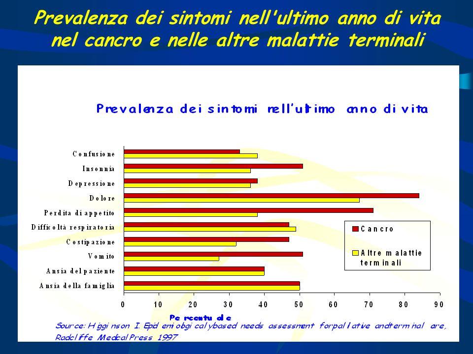 Prevalenza dei sintomi nell ultimo anno di vita nel cancro e nelle altre malattie terminali