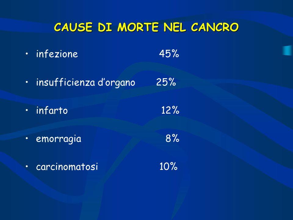 CAUSE DI MORTE NEL CANCRO