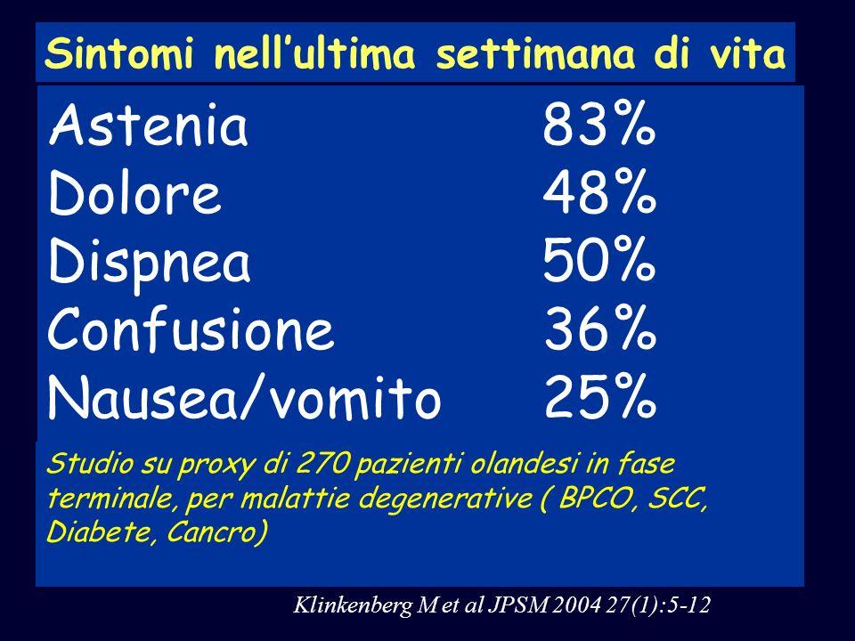 Astenia 83% Dolore 48% Dispnea 50% Confusione 36% Nausea/vomito 25%