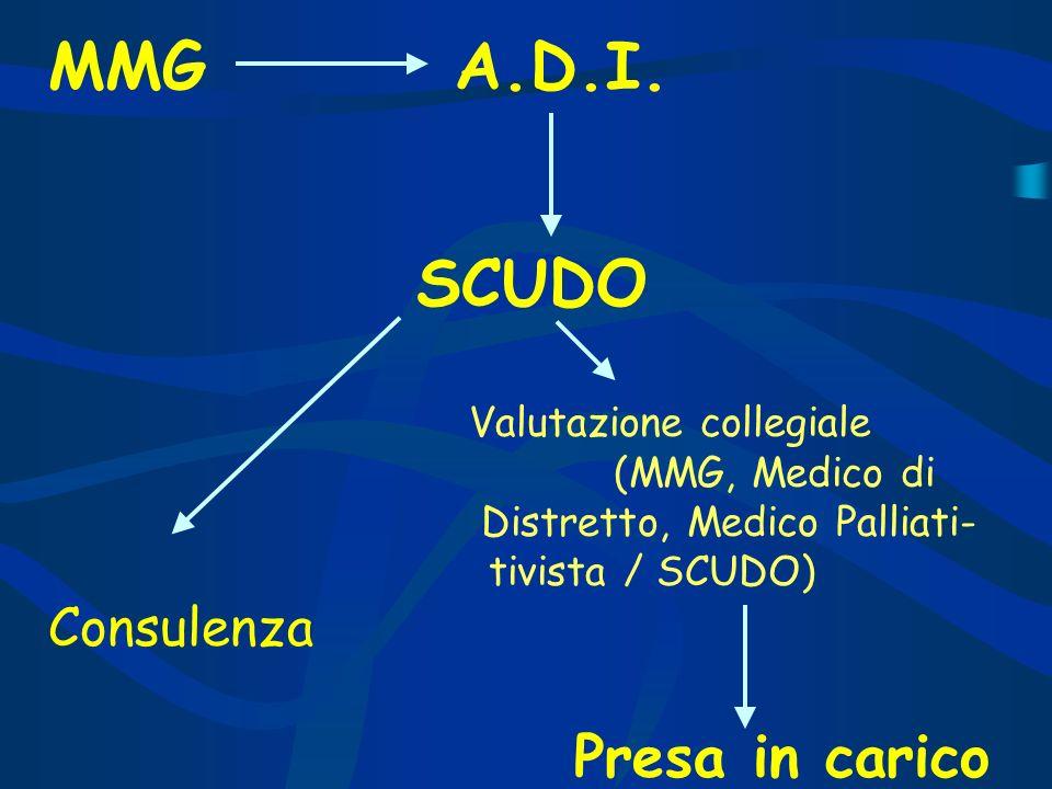 MMG A.D.I. SCUDO Consulenza Presa in carico tivista / SCUDO)