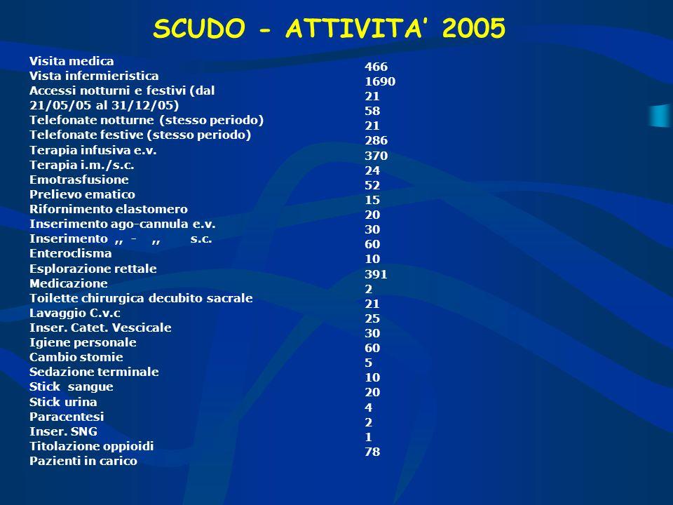 SCUDO - ATTIVITA' 2005 Visita medica Vista infermieristica 466