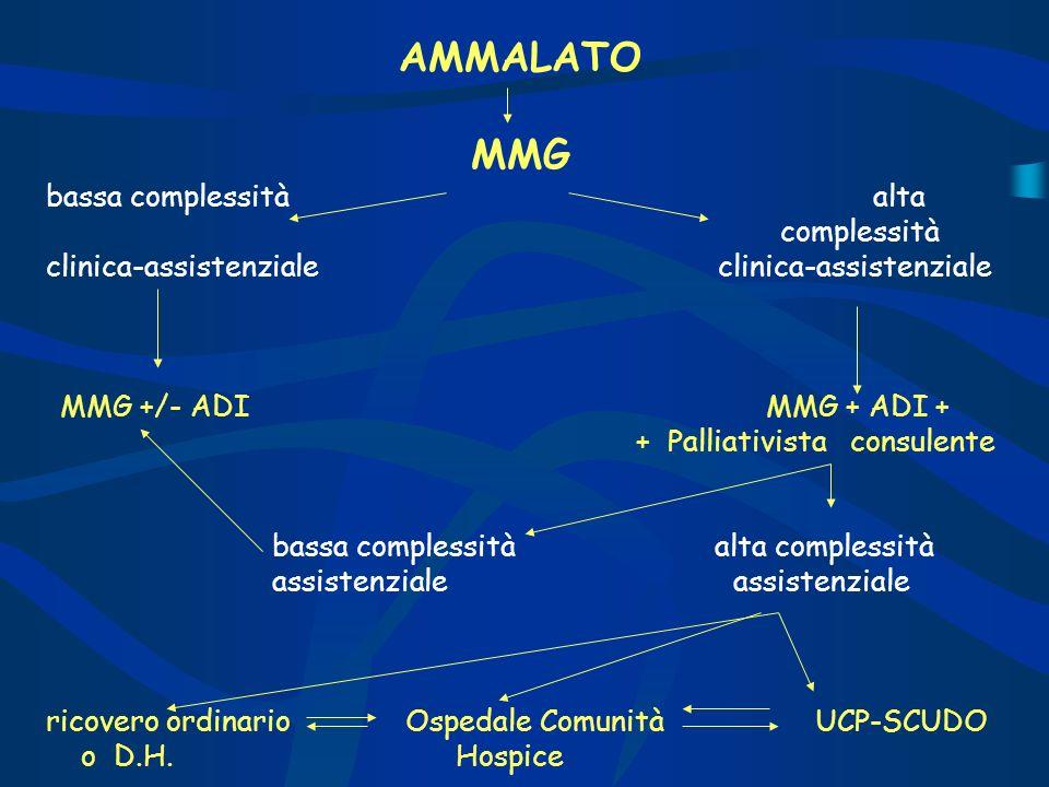 AMMALATO MMG bassa complessità alta complessità