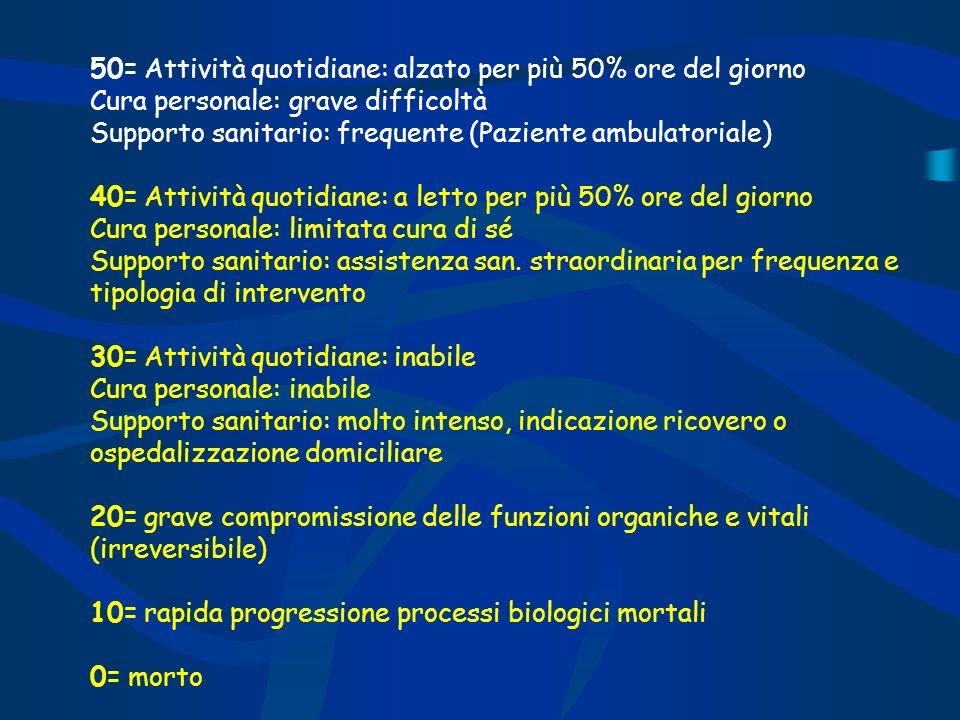50= Attività quotidiane: alzato per più 50% ore del giorno Cura personale: grave difficoltà Supporto sanitario: frequente (Paziente ambulatoriale)