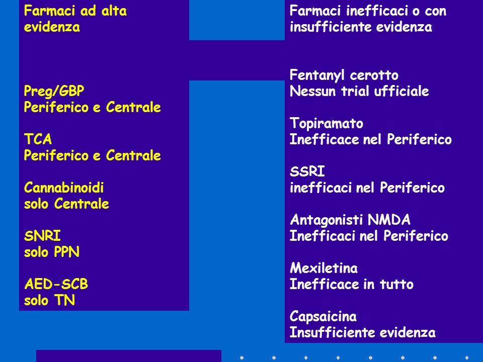 Farmaci ad alta evidenza