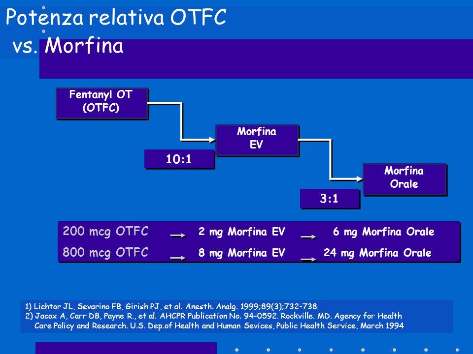 Potenza relativa OTFC vs. Morfina