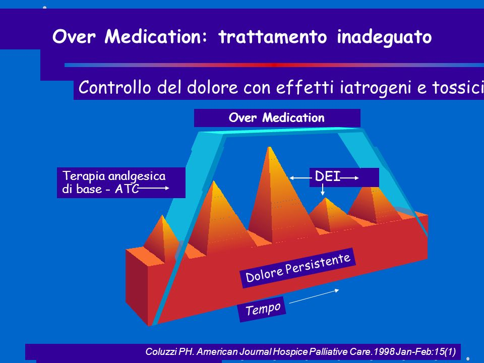 Over Medication: trattamento inadeguato