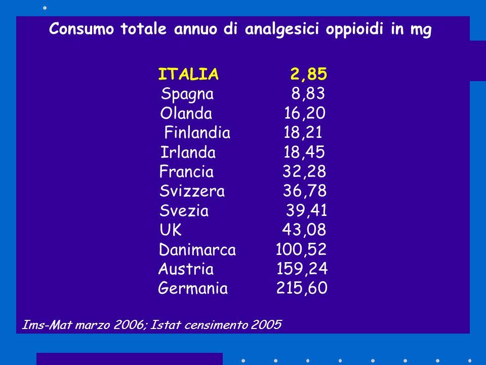 Consumo totale annuo di analgesici oppioidi in mg ITALIA 2,85