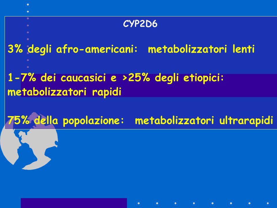 3% degli afro-americani: metabolizzatori lenti