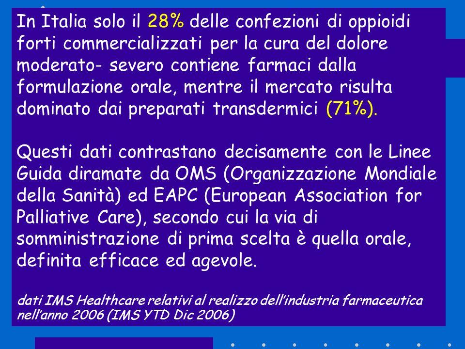In Italia solo il 28% delle confezioni di oppioidi forti commercializzati per la cura del dolore moderato- severo contiene farmaci dalla formulazione orale, mentre il mercato risulta dominato dai preparati transdermici (71%).