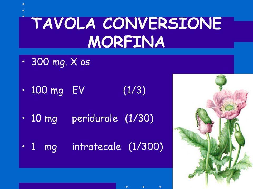 TAVOLA CONVERSIONE MORFINA