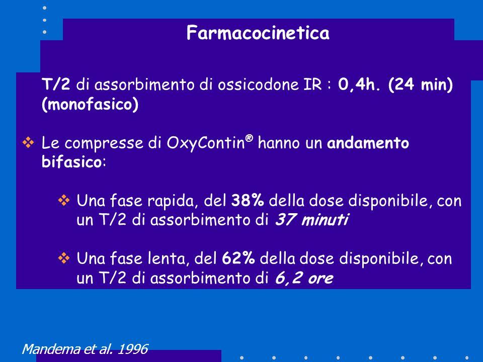 Farmacocinetica T/2 di assorbimento di ossicodone IR : 0,4h. (24 min) (monofasico) Le compresse di OxyContin® hanno un andamento bifasico:
