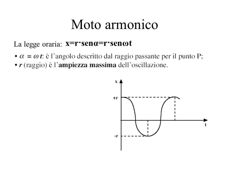 Moto armonico x=r·senα=r·senωt La legge oraria: