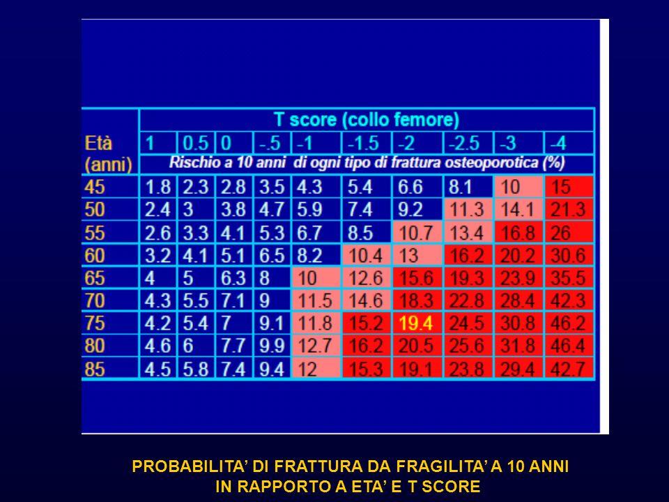 PROBABILITA' DI FRATTURA DA FRAGILITA' A 10 ANNI