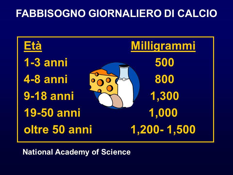 FABBISOGNO GIORNALIERO DI CALCIO National Academy of Science