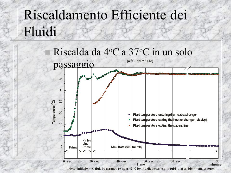 Riscaldamento Efficiente dei Fluidi