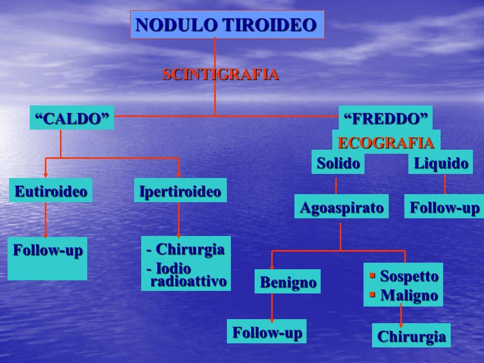 NODULO TIROIDEO SCINTIGRAFIA CALDO FREDDO Eutiroideo Ipertiroideo
