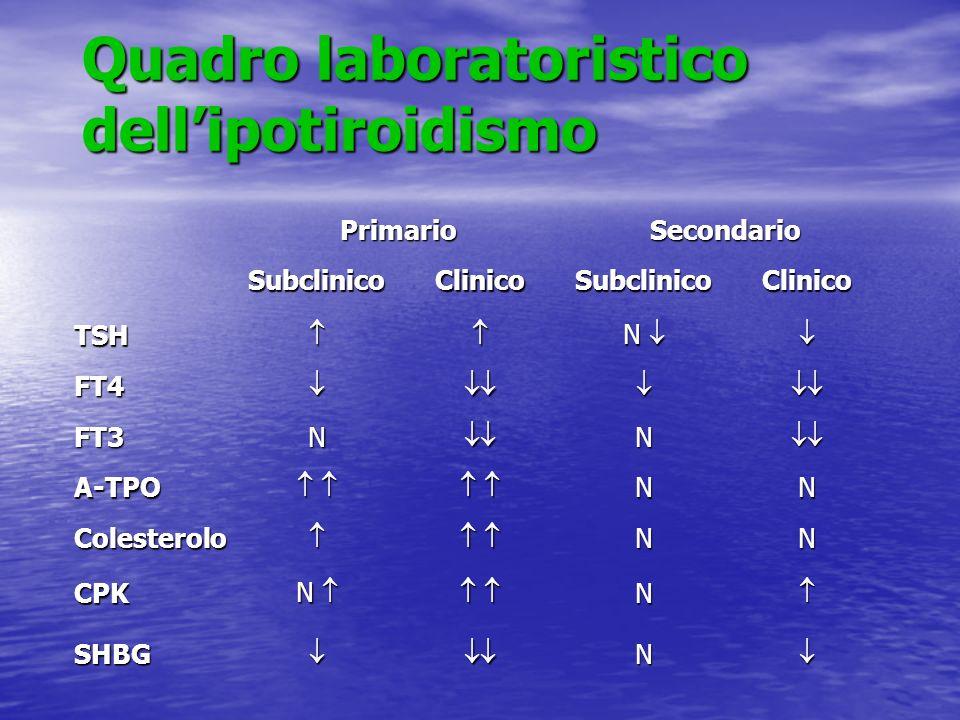 Quadro laboratoristico dell'ipotiroidismo