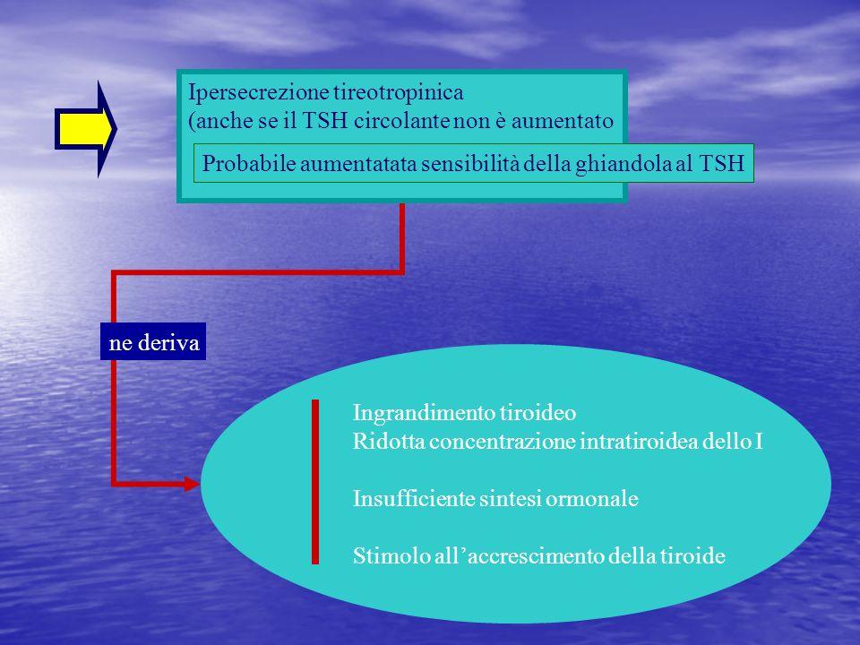 Ipersecrezione tireotropinica