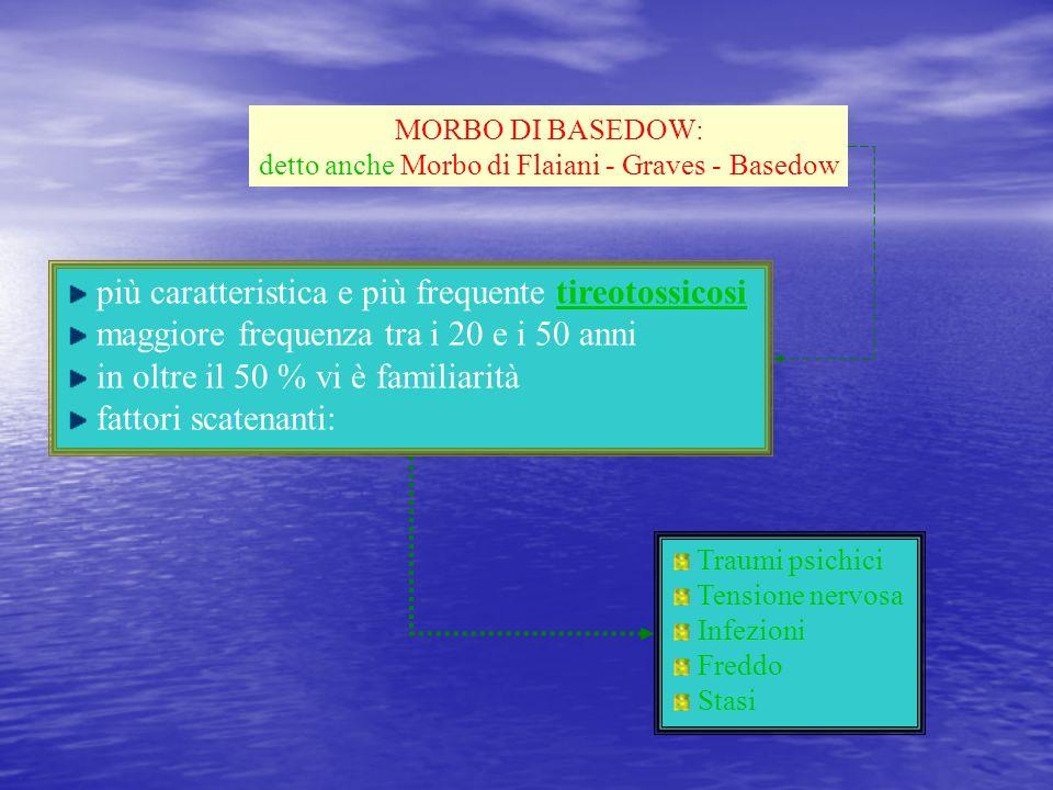 detto anche Morbo di Flaiani - Graves - Basedow