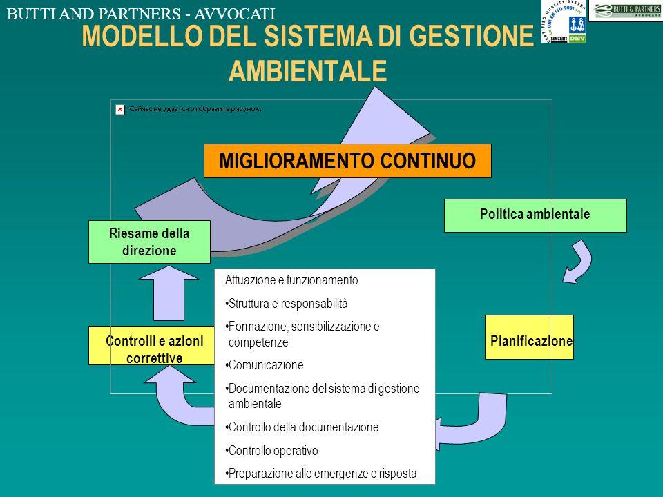 MODELLO DEL SISTEMA DI GESTIONE AMBIENTALE