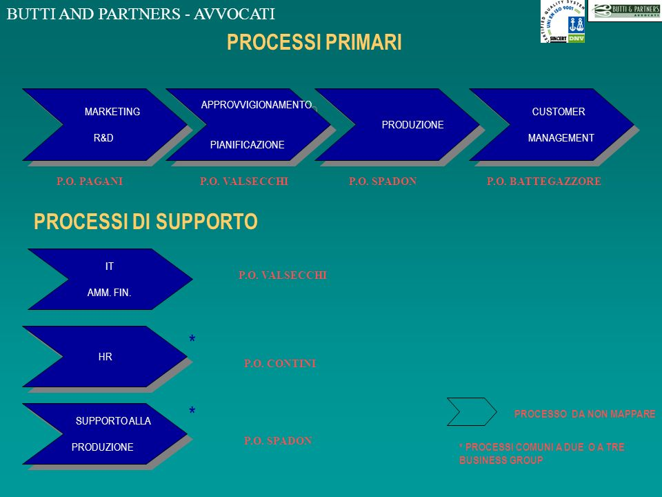 PROCESSI PRIMARI PROCESSI DI SUPPORTO * * MARKETING R&D