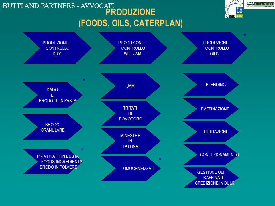 PRODUZIONE (FOODS, OILS, CATERPLAN)