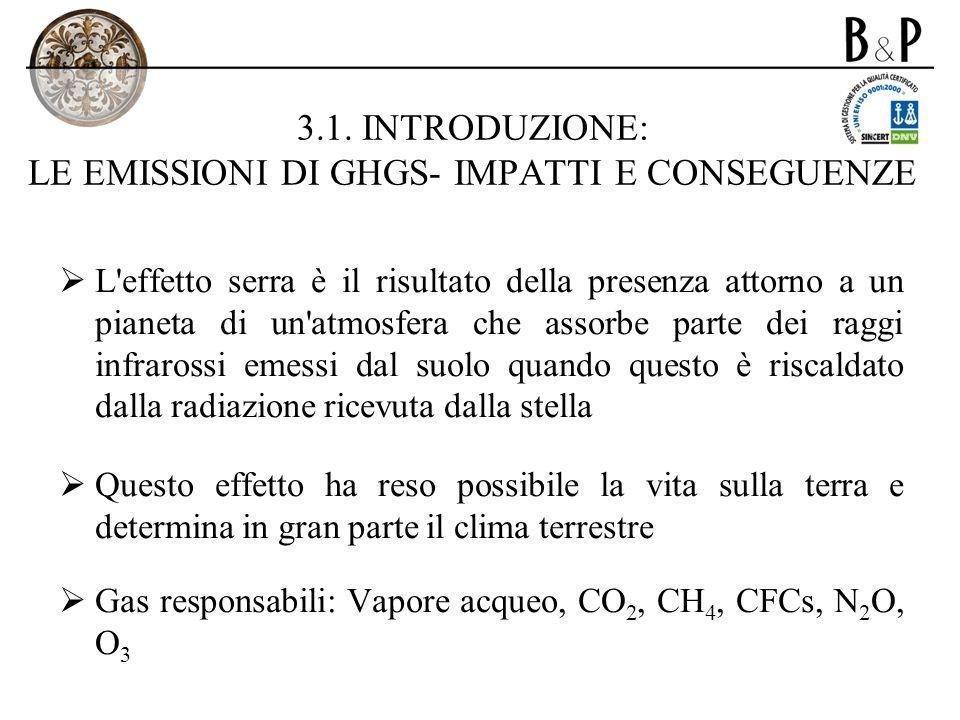 3.1. INTRODUZIONE: LE EMISSIONI DI GHGS- IMPATTI E CONSEGUENZE