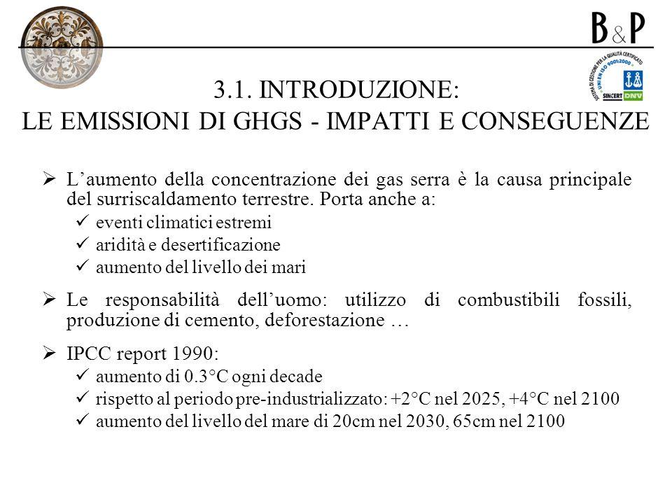 3.1. INTRODUZIONE: LE EMISSIONI DI GHGS - IMPATTI E CONSEGUENZE