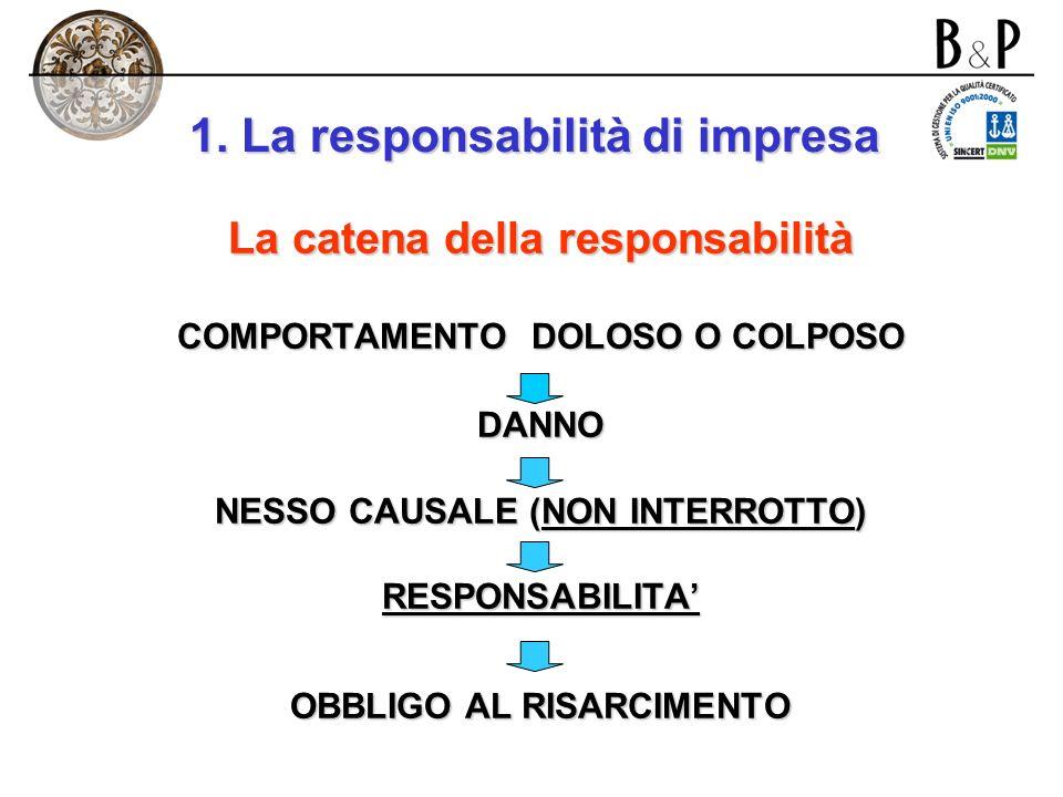 1. La responsabilità di impresa