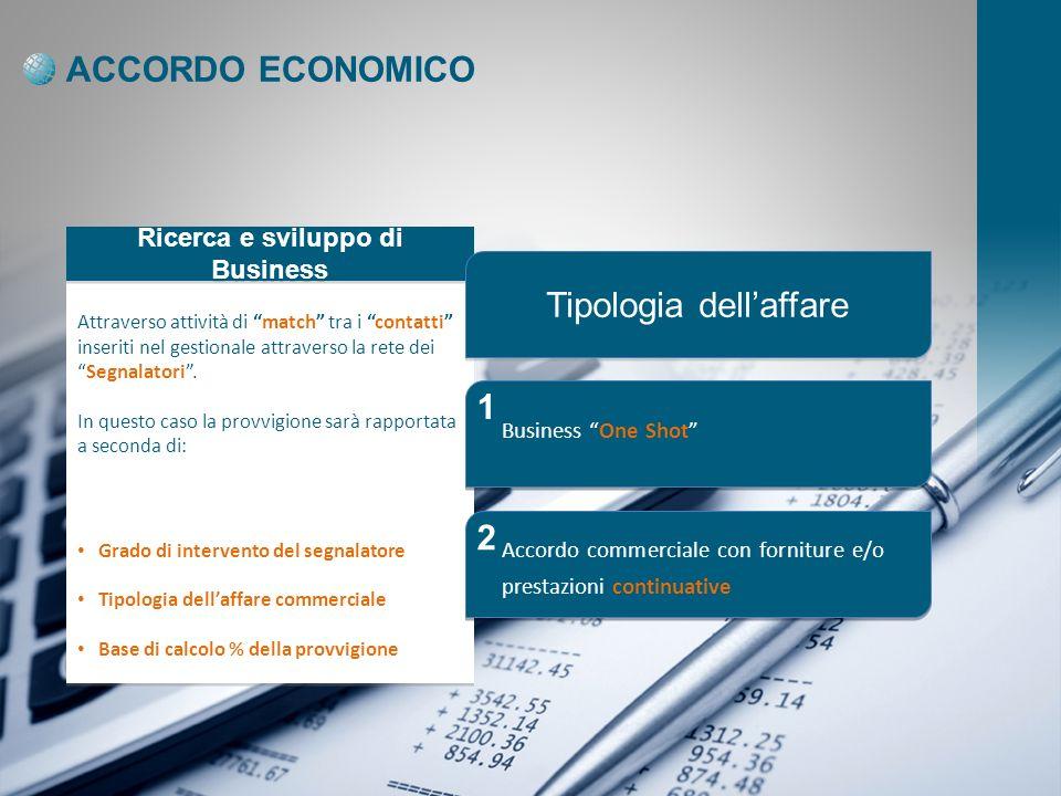 Ricerca e sviluppo di Business