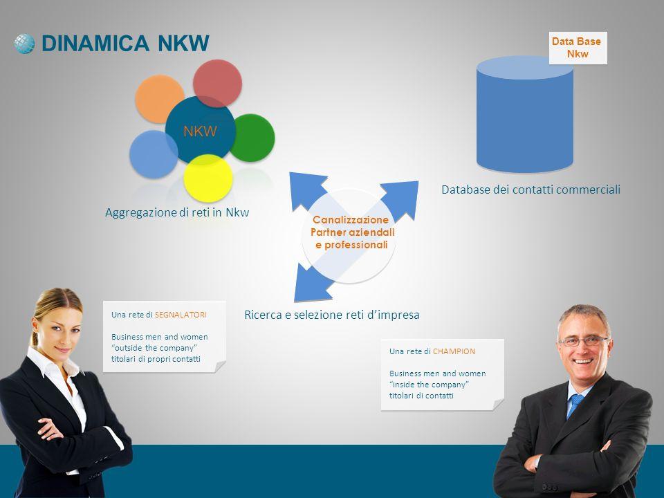 DINAMICA NKW NKW Database dei contatti commerciali