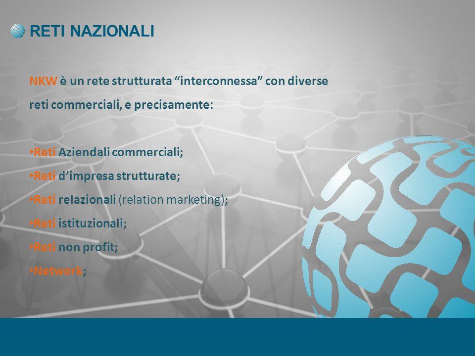 RETI NAZIONALI NKW è un rete strutturata interconnessa con diverse