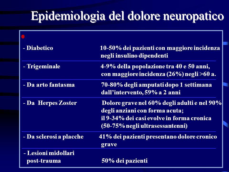 Epidemiologia del dolore neuropatico