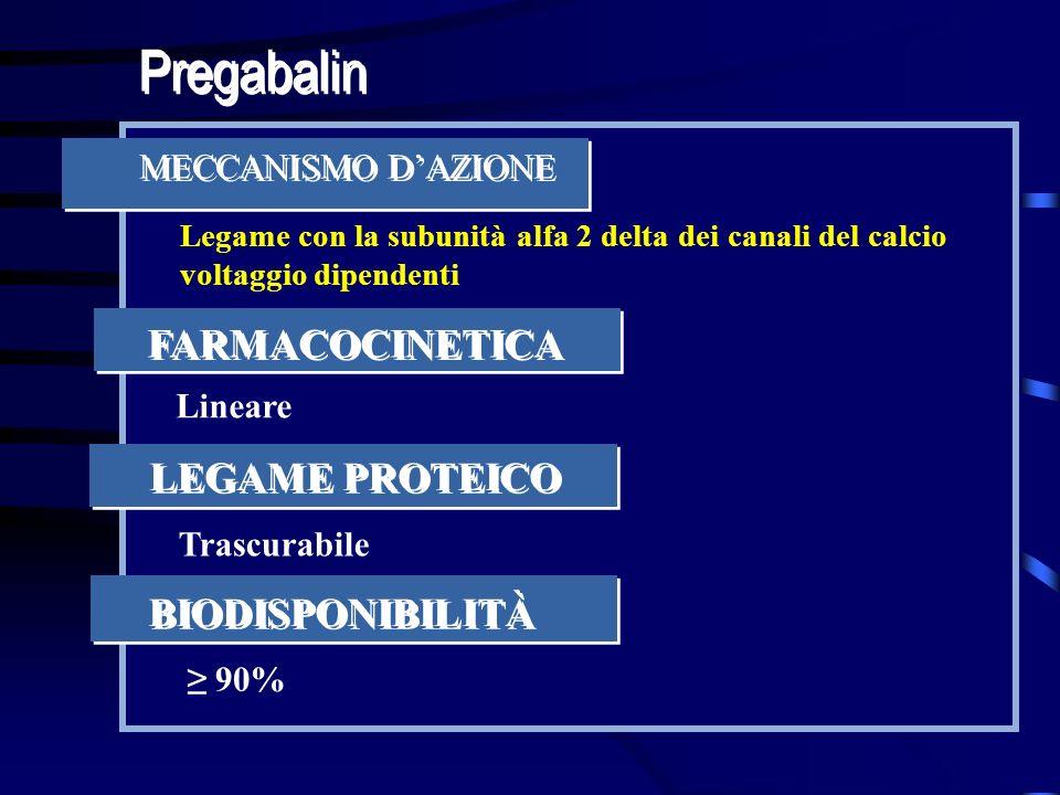 Pregabalin FARMACOCINETICA LEGAME PROTEICO BIODISPONIBILITÀ