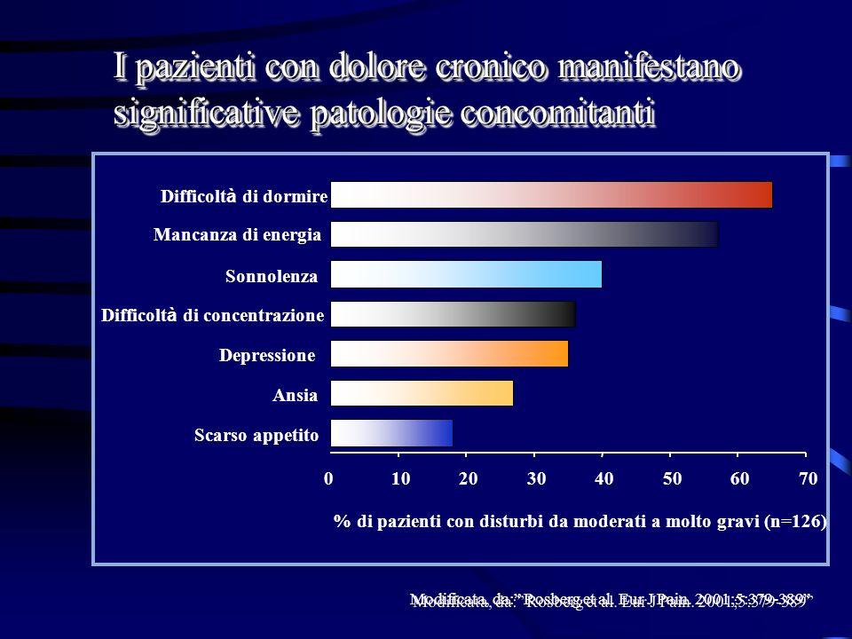 I pazienti con dolore cronico manifestano significative patologie concomitanti