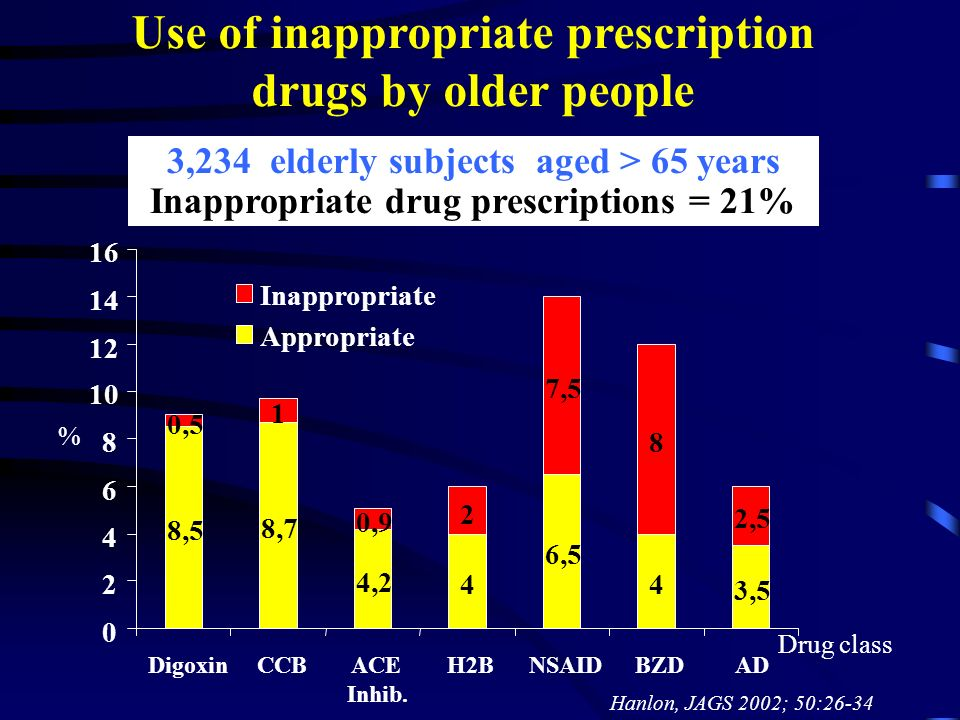 Use of inappropriate prescription drugs by older people