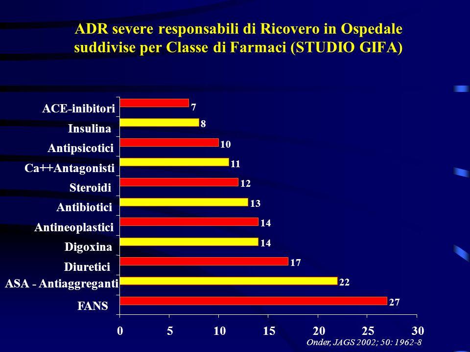 ADR severe responsabili di Ricovero in Ospedale suddivise per Classe di Farmaci (STUDIO GIFA)