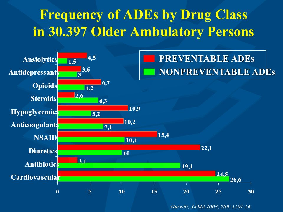 Frequency of ADEs by Drug Class in 30.397 Older Ambulatory Persons