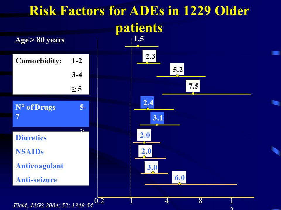 Risk Factors for ADEs in 1229 Older patients