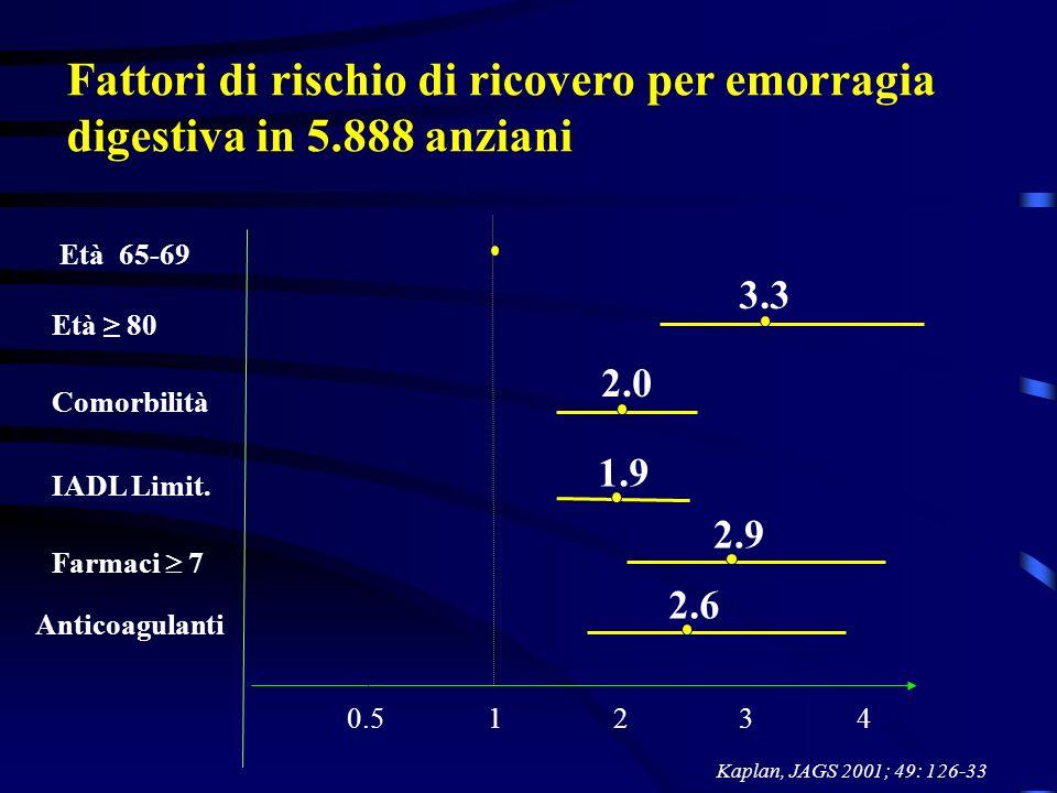 Fattori di rischio di ricovero per emorragia digestiva in 5