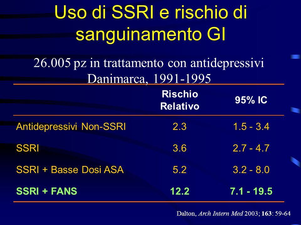 Uso di SSRI e rischio di sanguinamento GI